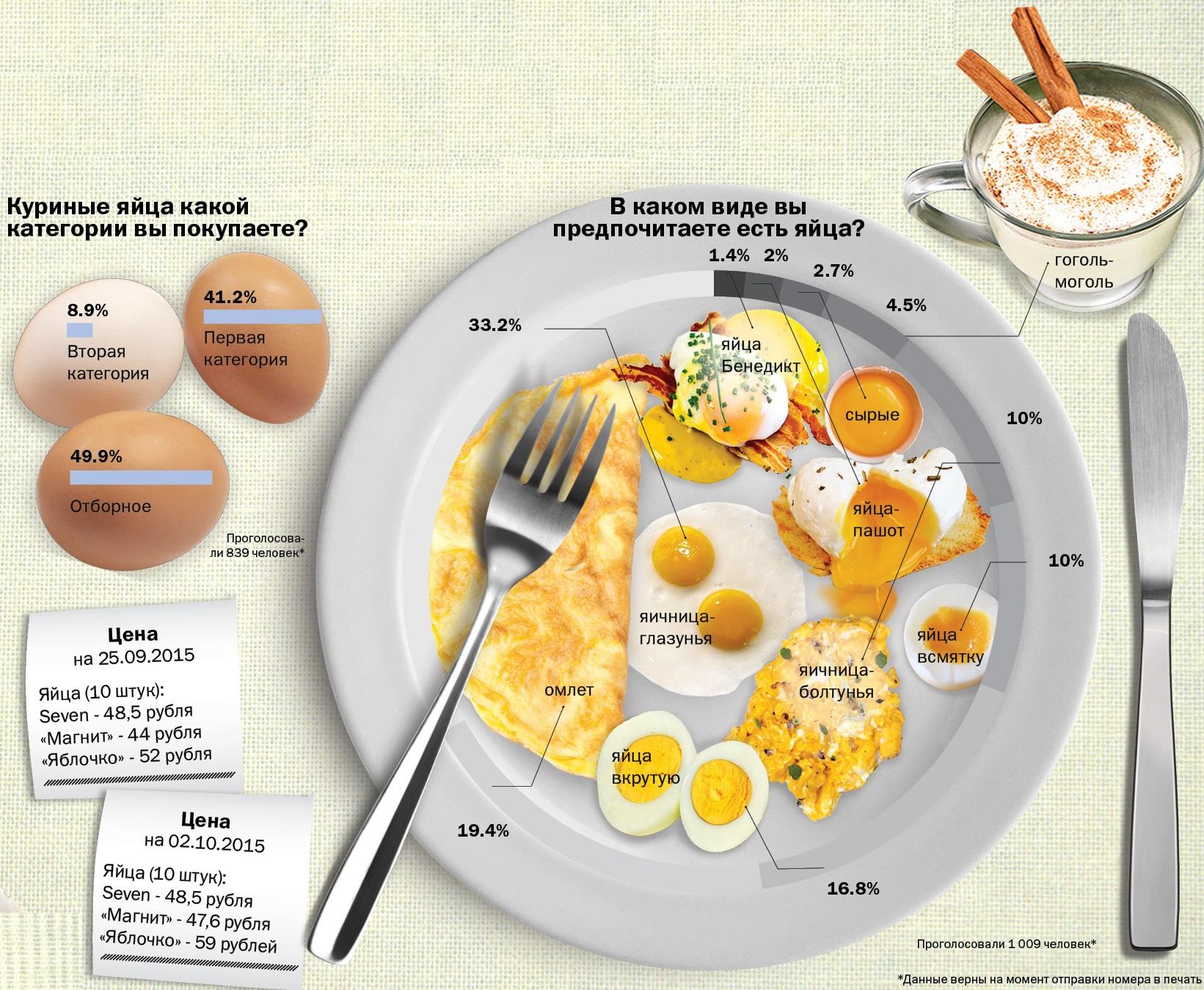 Сколько Можно Съедать Яиц При Диете. Мгновенное похудение с помощью яиц: меню, отзывы