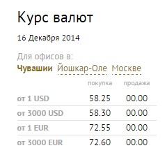 в каких банках спб самая дорогая покупка доллара