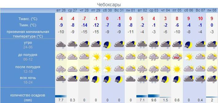 погода на три дня в чебоксарах придать поверхности